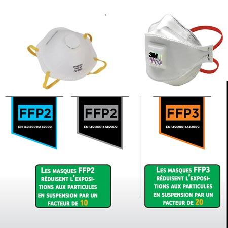 Différence entre masques FFP2 et FFP3