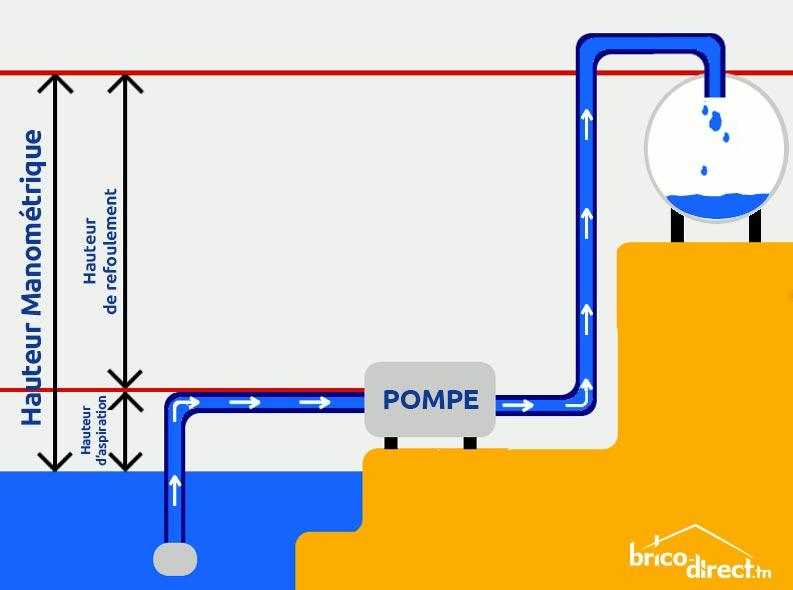 Pompe de surface Hauteur daspiration
